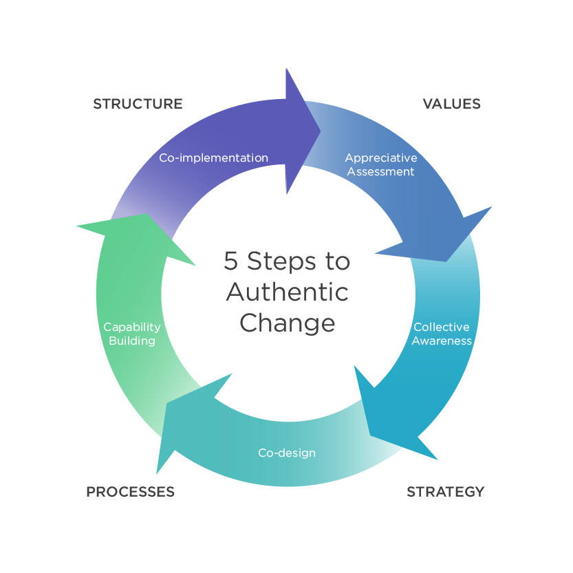 5 Steps for Authentic Change